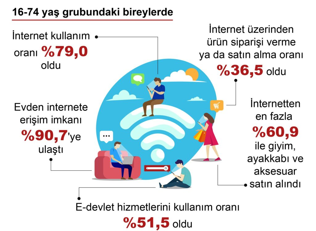 The ratio of people in e-commerce in Turkey is 36.5%
