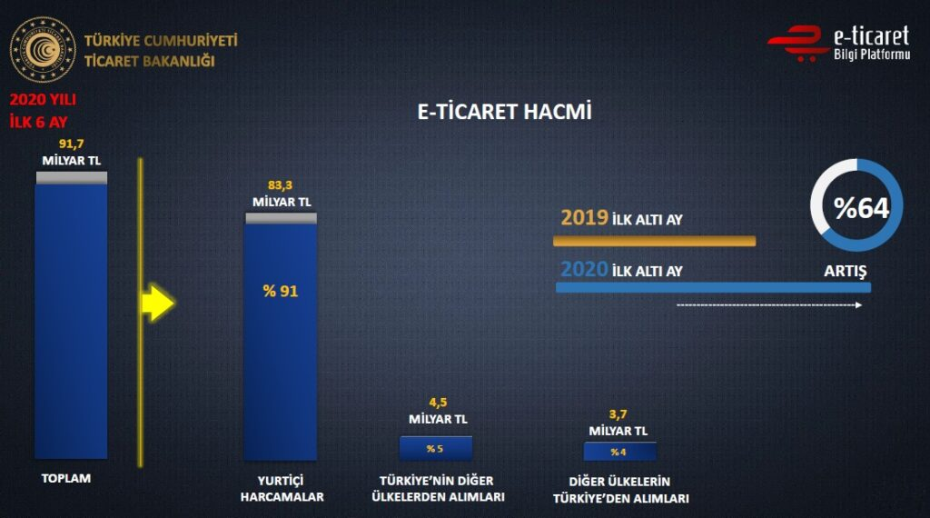 2020 E-Commerce data of Turkey are announced. According to data provided by Ruhsar Pekcan, Ministry of Commerce, e-commerce volume in the first 6 months was 91 billion 700 million for Turkey. This number means 64% increase compared to same period of last year.