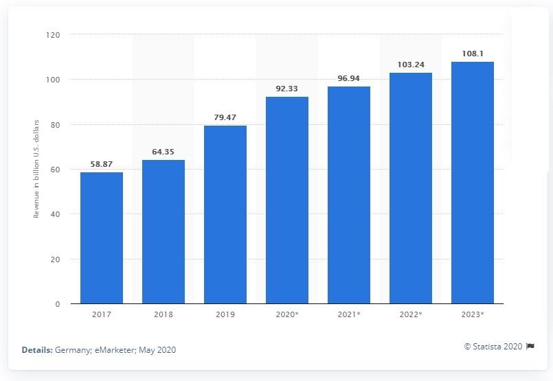 Almanya'da e-ticaret pazarı, Avrupa Birliği (AB) ülkeleri arasında önemli bir yerde bulunuyor.